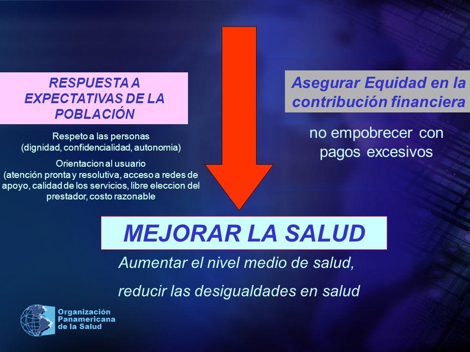 Organización Panamericana de la Salud MEJORAR LA SALUD Aumentar el nivel medio de salud, reducir las desigualdades en salud RESPUESTA A EXPECTATIVAS D