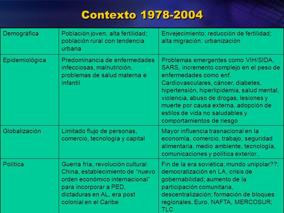Organización Panamericana de la Salud Contexto 1978-2004 DemográficaPoblación joven; alta fertilidad; población rural con tendencia urbana Envejecimie