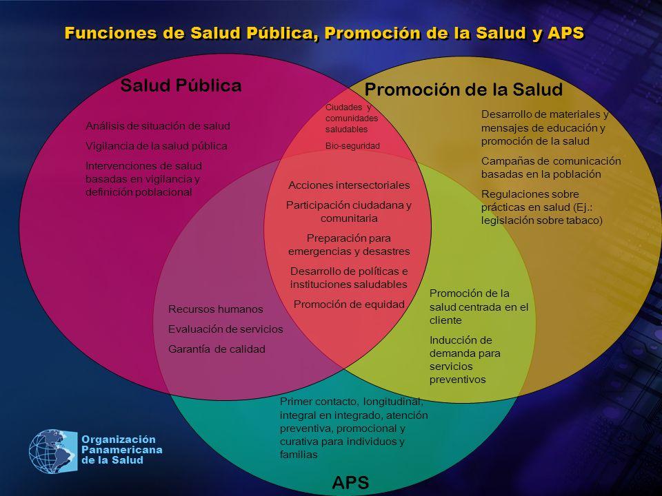 Organización Panamericana de la Salud Funciones de Salud Pública, Promoción de la Salud y APS Salud Pública Promoción de la Salud APS Análisis de situ