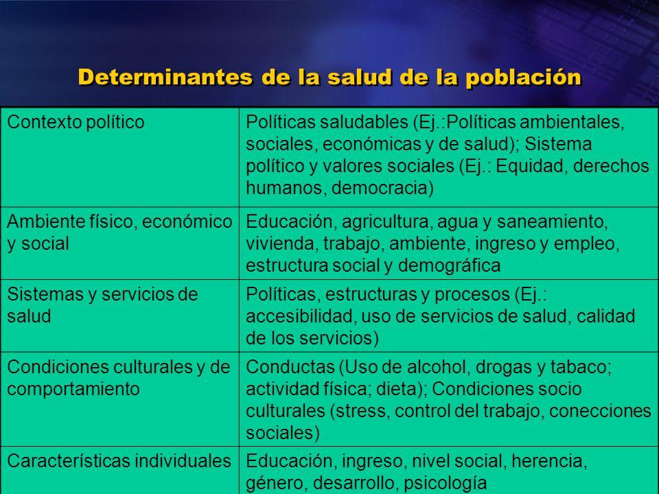 Organización Panamericana de la Salud Determinantes de la salud de la población Contexto políticoPolíticas saludables (Ej.:Políticas ambientales, soci