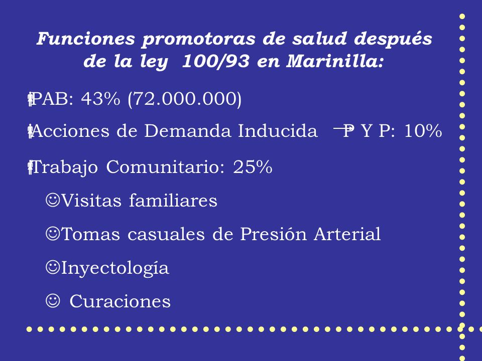 Trabajo Comunitario: 25% Visitas familiares Tomas casuales de Presión Arterial Inyectología Curaciones Funciones promotoras de salud después de la ley 100/93 en Marinilla: Acciones de Demanda Inducida P Y P: 10% PAB: 43% (72.000.000)
