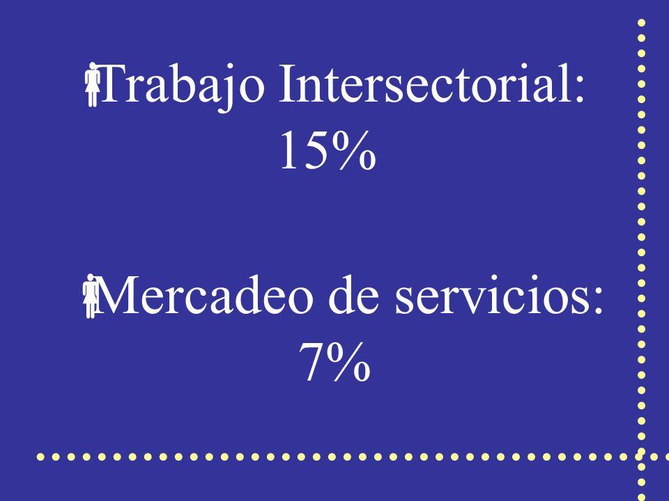 Trabajo Intersectorial: 15% Mercadeo de servicios: 7%
