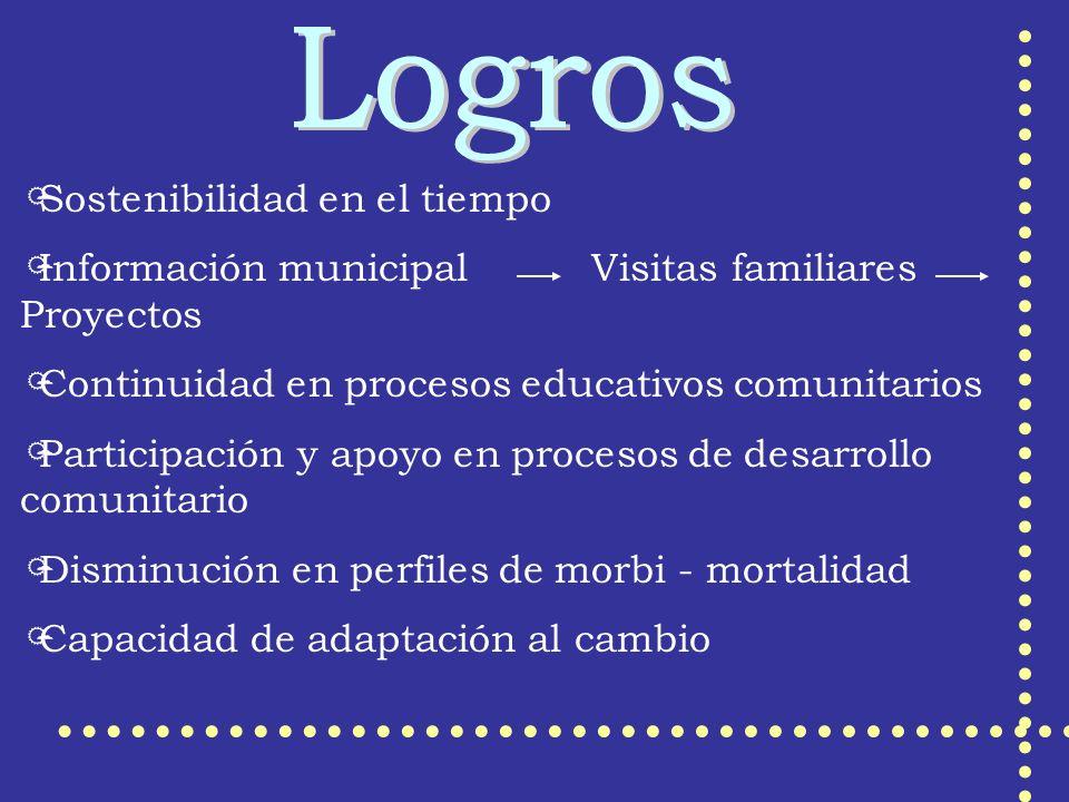 Sostenibilidad en el tiempo Información municipal Visitas familiares Proyectos Continuidad en procesos educativos comunitarios Participación y apoyo e
