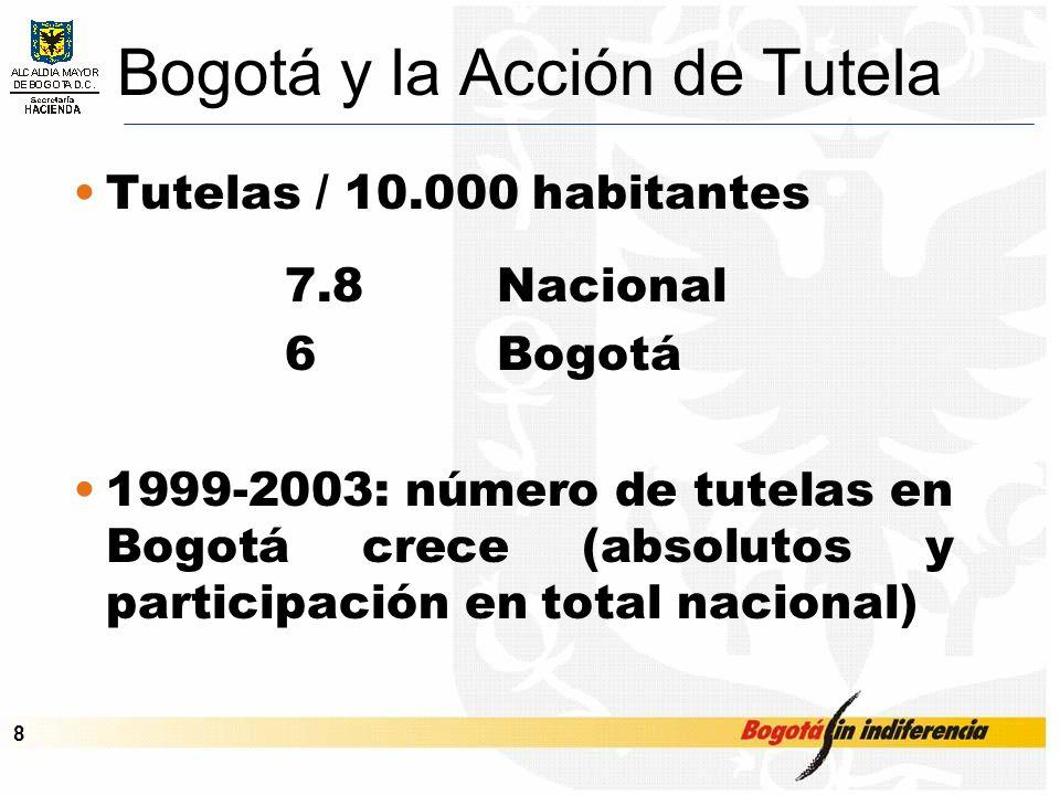 Cupo de Endeudamiento – Septiembre de 2001 8 Bogotá y la Acción de Tutela Tutelas / 10.000 habitantes 7.8 Nacional 6Bogotá 1999-2003: número de tutelas en Bogotá crece (absolutos y participación en total nacional)