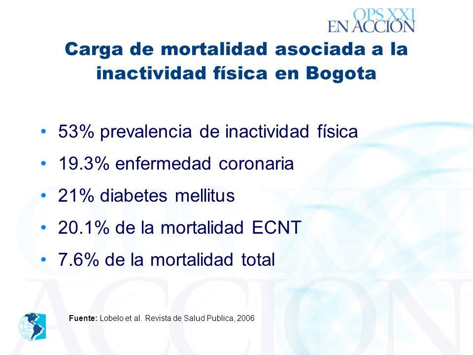´ Carga de mortalidad asociada a la inactividad física en Bogota 53% prevalencia de inactividad física 19.3% enfermedad coronaria 21% diabetes mellitus 20.1% de la mortalidad ECNT 7.6% de la mortalidad total Fuente: Lobelo et al.