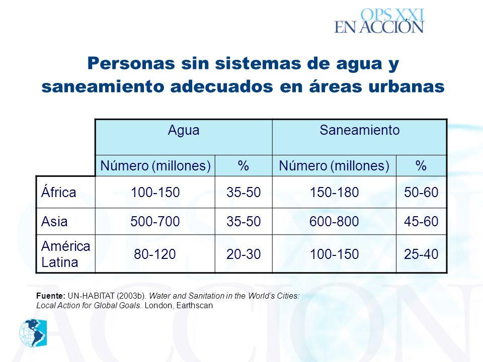 ´ Personas sin sistemas de agua y saneamiento adecuados en áreas urbanas AguaSaneamiento Número (millones) % % África100-15035-50150-18050-60 Asia500-70035-50600-80045-60 América Latina 80-12020-30100-15025-40 Fuente: UN-HABITAT (2003b).