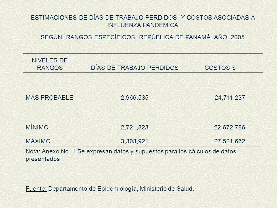 ESTIMACIONES DE DÍAS DE TRABAJO PERDIDOS Y COSTOS ASOCIADAS A INFLUENZA PANDÉMICA SEGÚN RANGOS ESPECÍFICOS. REPÚBLICA DE PANAMÁ. AÑO. 2005 NIVELES DE