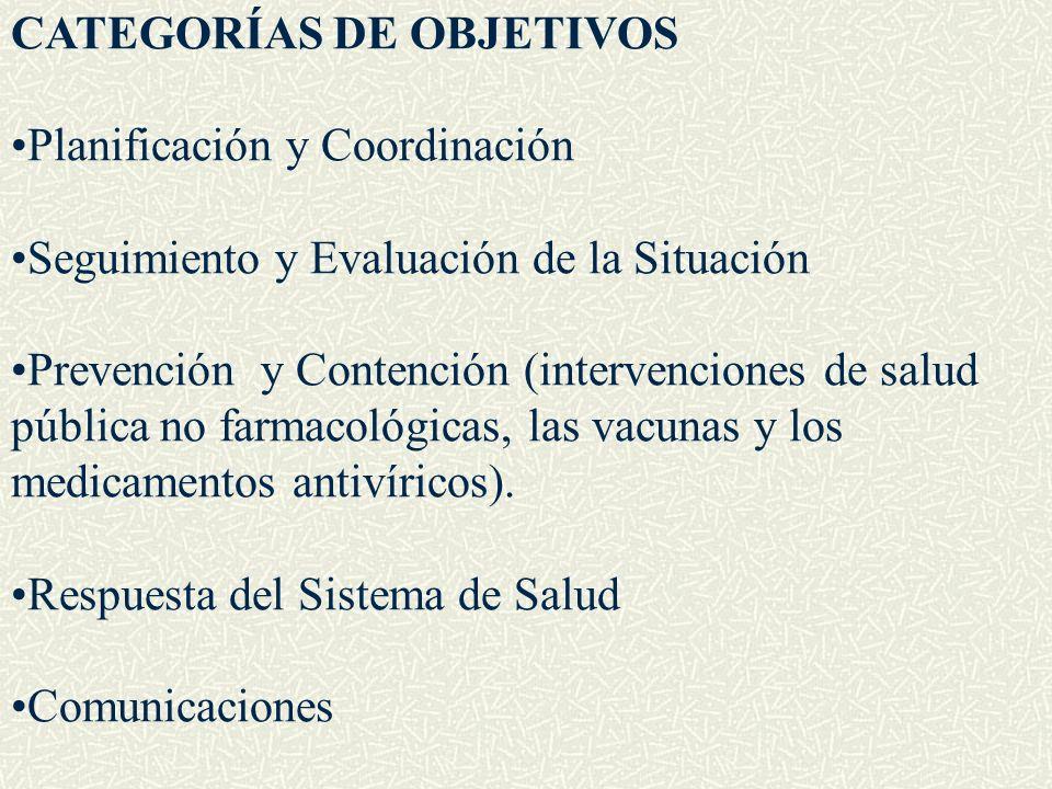 CATEGORÍAS DE OBJETIVOS Planificación y Coordinación Seguimiento y Evaluación de la Situación Prevención y Contención (intervenciones de salud pública