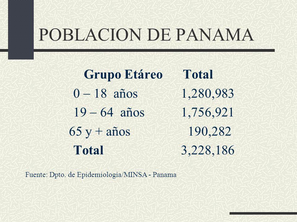 POBLACION DE PANAMA Grupo Etáreo Total 0 18 años 1,280,983 19 64 años1,756,921 65 y + años 190,282 Total3,228,186 Fuente: Dpto. de Epidemiologia/MINSA