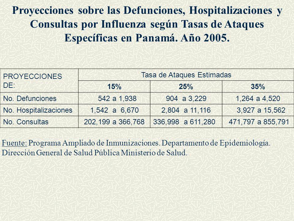 PROYECCIONES DE: Tasa de Ataques Estimadas 15%25%35% No. Defunciones 542 a 1,938904 a 3,2291,264 a 4,520 No. Hospitalizaciones1,542 a 6,6702,804 a 11,