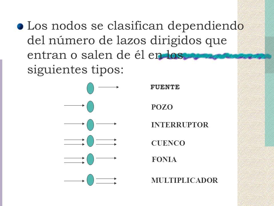 Los nodos se clasifican dependiendo del número de lazos dirigidos que entran o salen de él en los siguientes tipos: POZO INTERRUPTOR CUENCO FONIA MULT