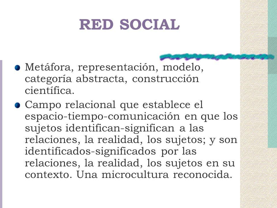 RED SOCIAL Metáfora, representación, modelo, categoría abstracta, construcción científica. Campo relacional que establece el espacio-tiempo-comunicaci