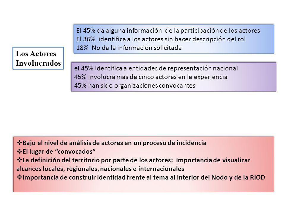 Los Actores Involucrados El 45% da alguna información de la participación de los actores El 36% identifica a los actores sin hacer descripción del rol