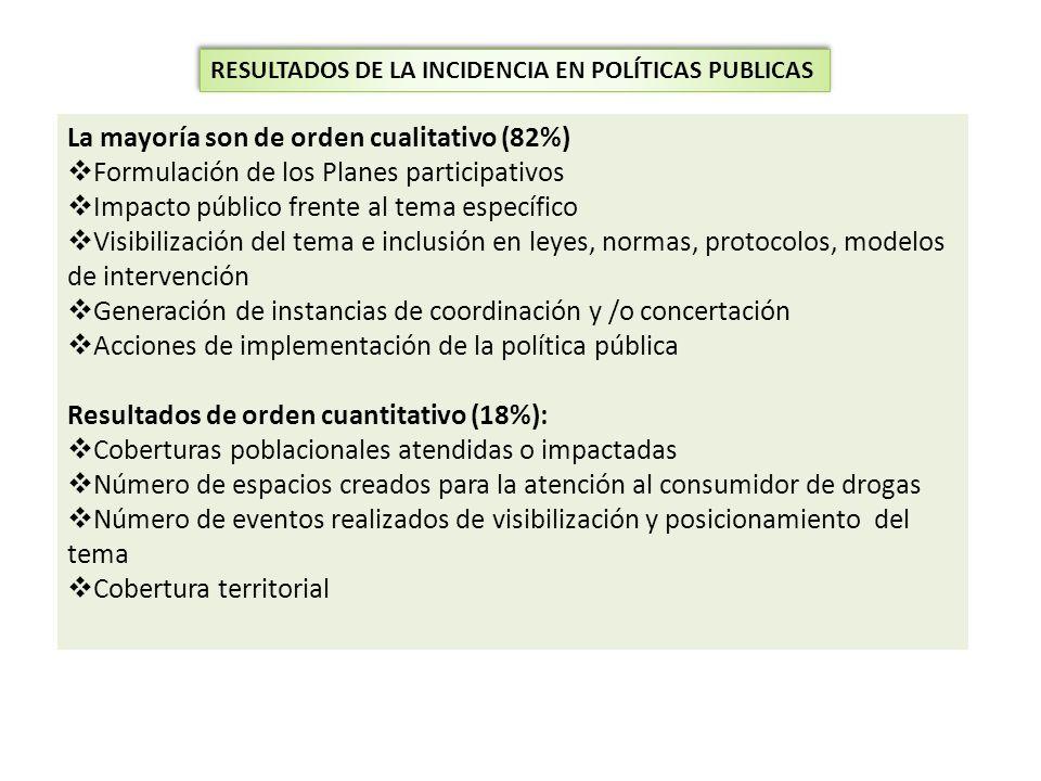 RESULTADOS DE LA INCIDENCIA EN POLÍTICAS PUBLICAS La mayoría son de orden cualitativo (82%) Formulación de los Planes participativos Impacto público f