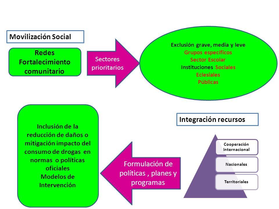 Movilización Social Redes Fortalecimiento comunitario Sectores prioritarios Exclusión grave, media y leve Grupos específicos Sector Escolar Institucio