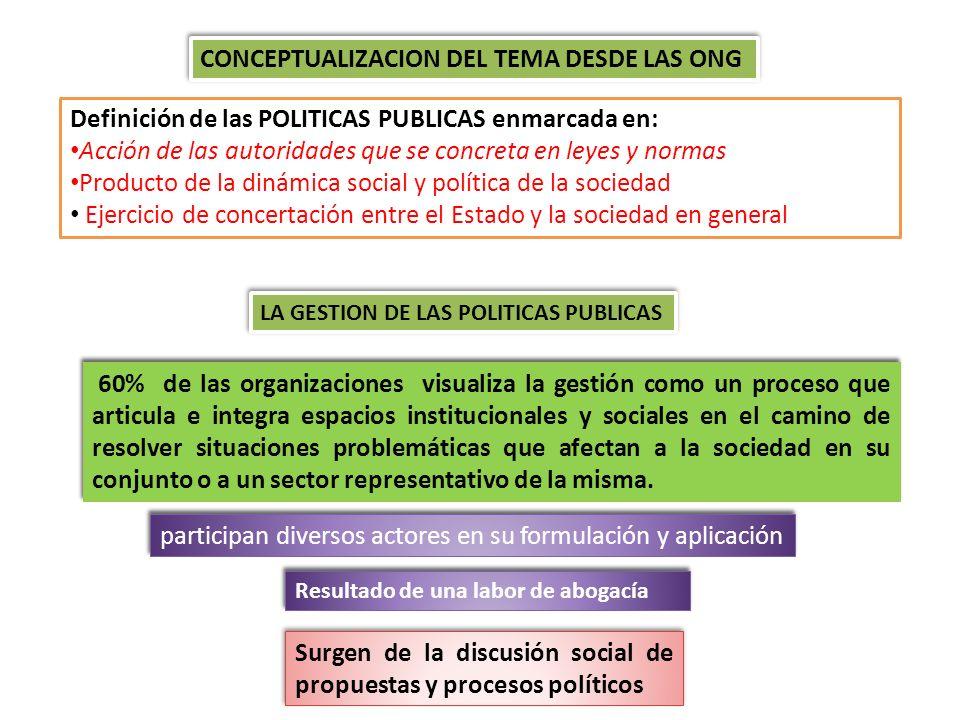 CONCEPTUALIZACION DEL TEMA DESDE LAS ONG Definición de las POLITICAS PUBLICAS enmarcada en: Acción de las autoridades que se concreta en leyes y norma