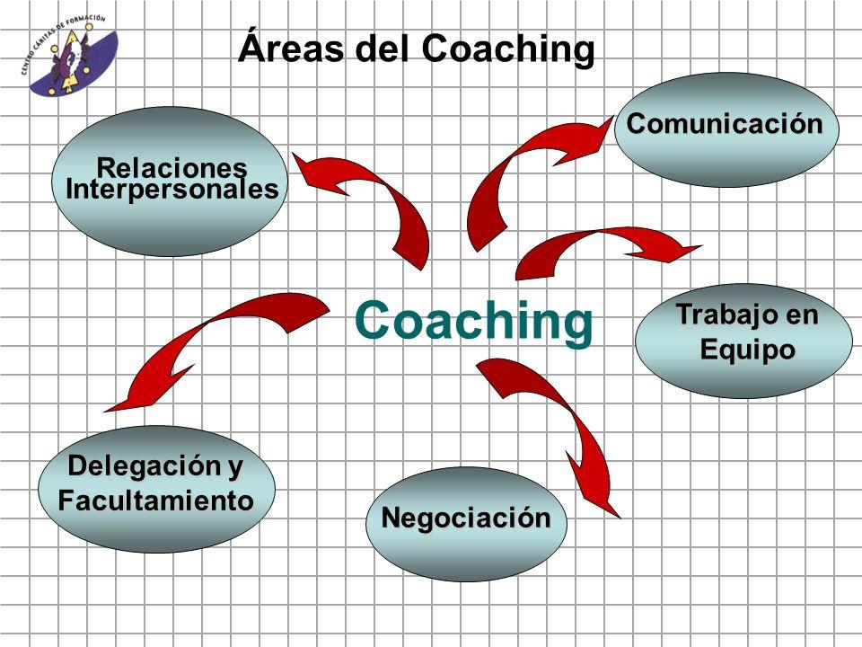 Coaching Comunicación Trabajo en Equipo Negociación Relaciones Interpersonales Delegación y Facultamiento Áreas del Coaching