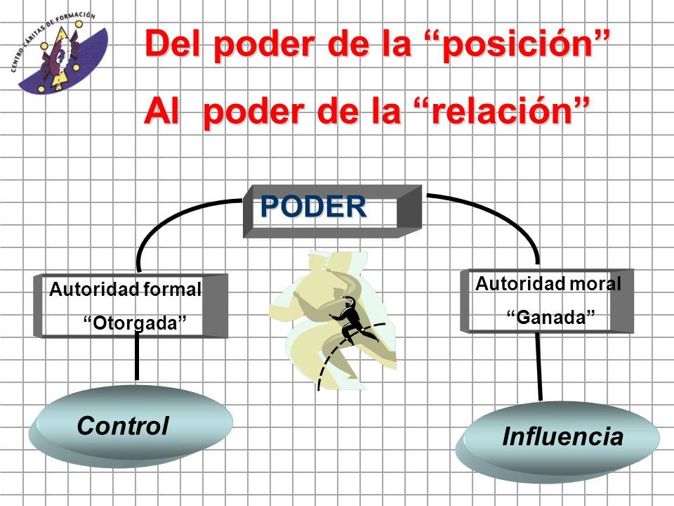 Del poder de la posición Al poder de la relación PODER Autoridad formal Otorgada Autoridad moral Ganada Control Influencia