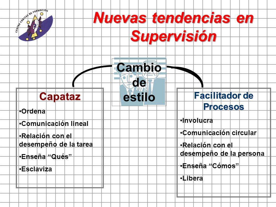 Nuevas tendencias en Supervisión Cambio de estilo Capataz Ordena Comunicación lineal Relación con el desempeño de la tarea Enseña Qués Esclaviza Facil