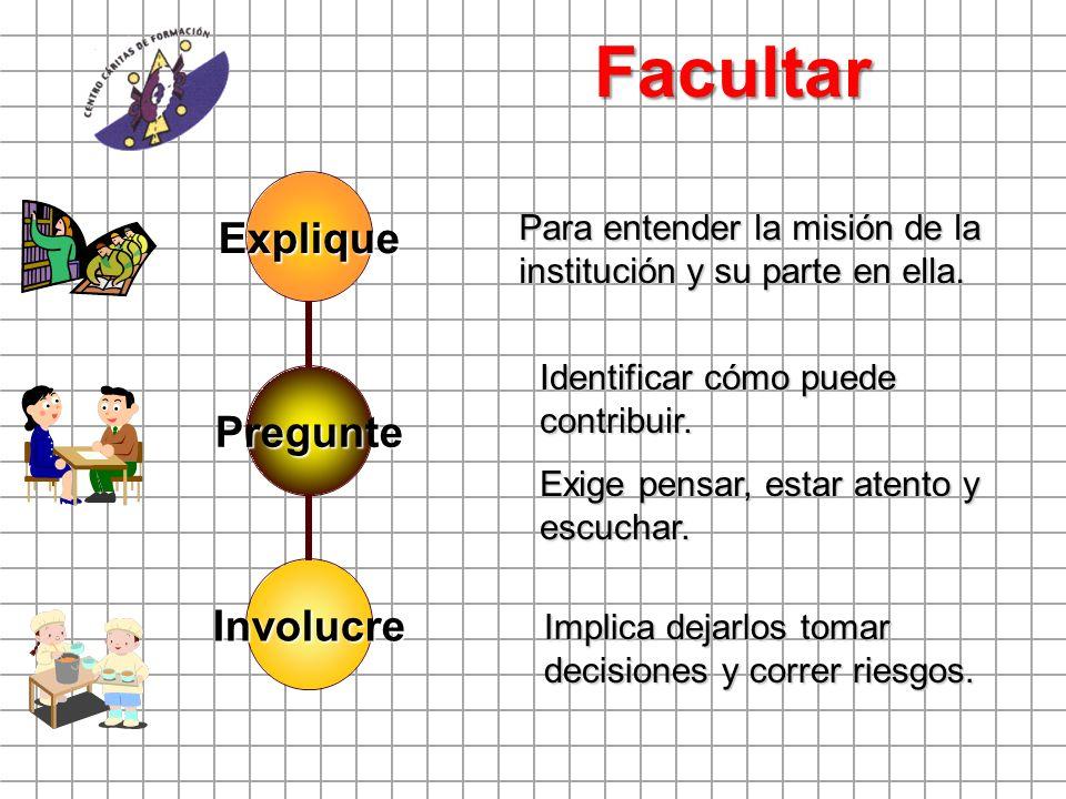 Facultar Pregunte Explique Involucre Para entender la misión de la institución y su parte en ella. Identificar cómo puede contribuir. Exige pensar, es
