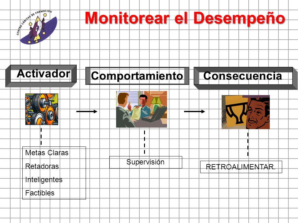 Monitorear el Desempeño Activador Comportamiento Consecuencia Metas Claras Retadoras Inteligentes Factibles Supervisión RETROALIMENTAR.