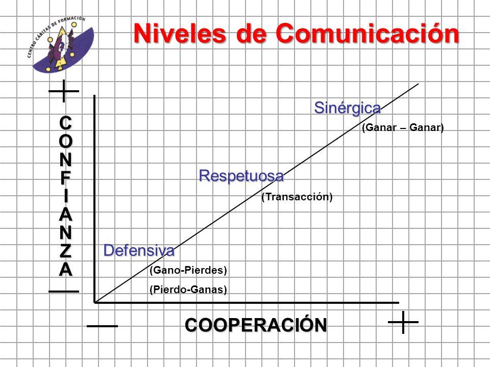 Niveles de Comunicación COOPERACIÓN CONFIANZA Defensiva Respetuosa Sinérgica (Ganar – Ganar) (Transacción) (Gano-Pierdes) (Pierdo-Ganas)