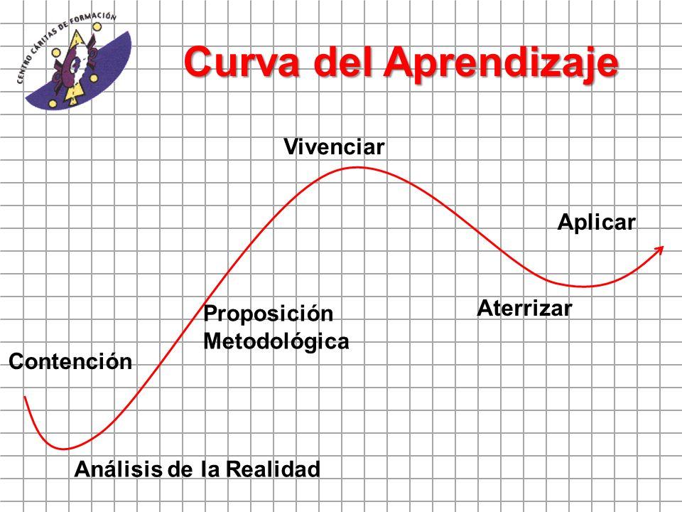 Contención Análisis de la Realidad Proposición Metodológica Vivenciar Aterrizar Aplicar Curva del Aprendizaje