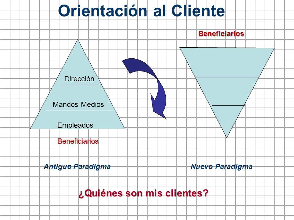 Orientación al Cliente Antiguo Paradigma Nuevo Paradigma ¿Quiénes son mis clientes? Dirección Mandos Medios Empleados Beneficiarios Beneficiarios