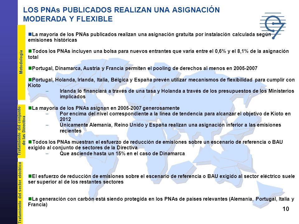 10 LOS PNAs PUBLICADOS REALIZAN UNA ASIGNACIÓN MODERADA Y FLEXIBLE La mayoría de los PNAs publicados realizan una asignación gratuita por instalación