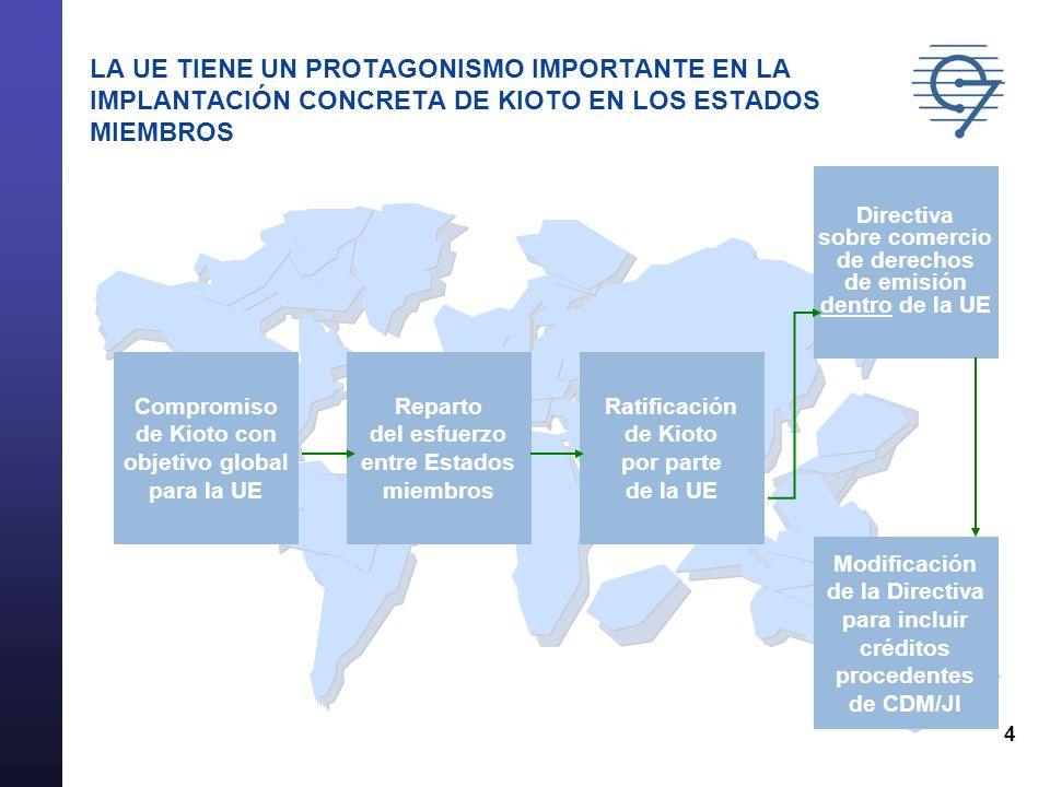 5 LA DIRECTIVA DEL COMERCIO DE EMISIONES ESTÁ APROBADA Bases de funcionamiento Inicialmente emisiones de CO 2 -en el futuro podrán incluirse otros gases responsables del efecto invernadero 2005-2007: instalaciones de combustión (>20 MW), refinerías, coquerías, cementeras, fabricas de papel, vidrio, cerámica y acero -5.000 instalaciones afectadas en Europa -posibilidad de excluir temporalmente algunas instalaciones 2008-2012: Es posible incluir nuevos sectores de actividad (ej.