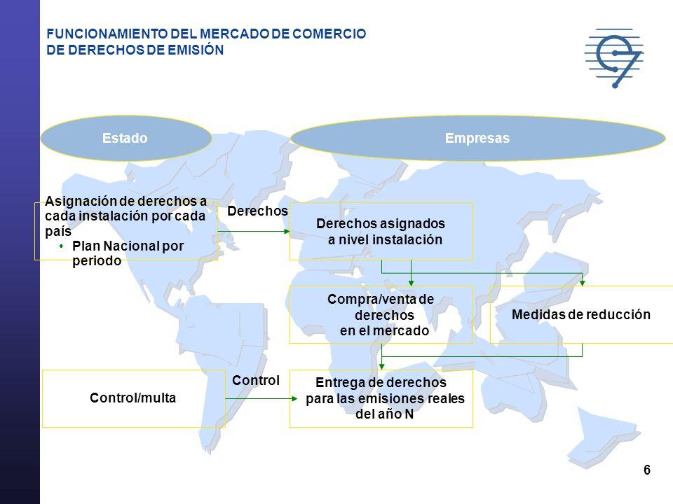 6 FUNCIONAMIENTO DEL MERCADO DE COMERCIO DE DERECHOS DE EMISIÓN Asignación de derechos a cada instalación por cada país Plan Nacional por periodo Cont