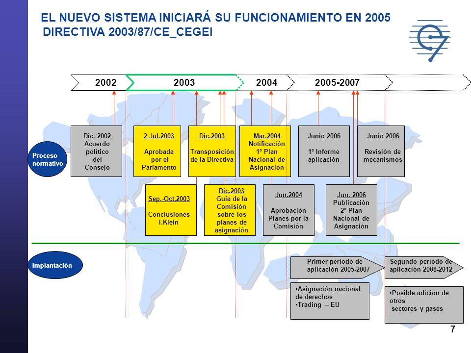 7 2003 Dic. 2002 Acuerdo político del Consejo 2 Jul.2003 Aprobada por el Parlamento Dic.2003 Transposición de la Directiva Mar.2004 Notificación 1º Pl