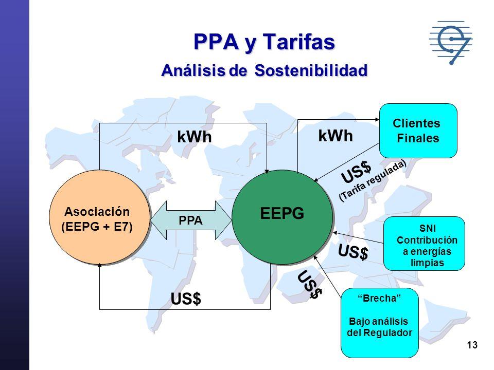 13 PPA y Tarifas Análisis de Sostenibilidad PPA EEPG kWh US$ Clientes Finales kWh US$ (Tarifa regulada) SNI Contribución a energías limpias Brecha Baj