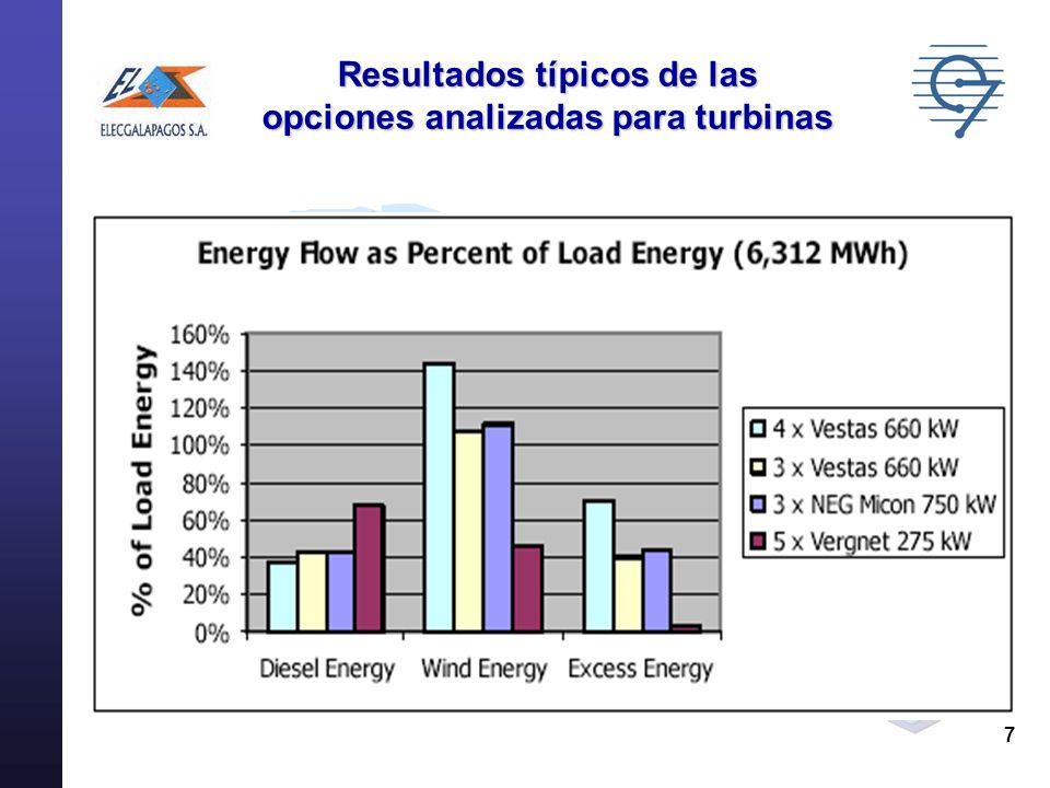 7 Resultados típicos de las opciones analizadas para turbinas