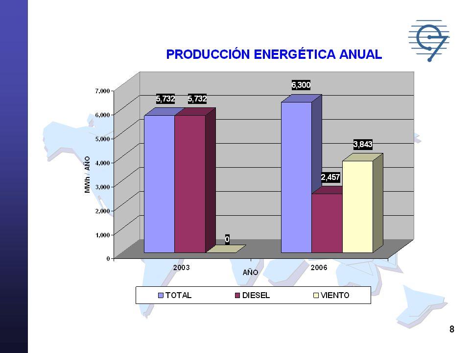 9 EMISIONES DE CO2 AÑO 2006 Sin Proyecto Eólico Con Proyecto Eólico Consumo de Diesel (litros/año)1,933,765754,168 Emisiones CO2 (ton / año )5,2522,048 Reducción CO2 (ton / año )03,204 Reducción CO2 (% ) 061%
