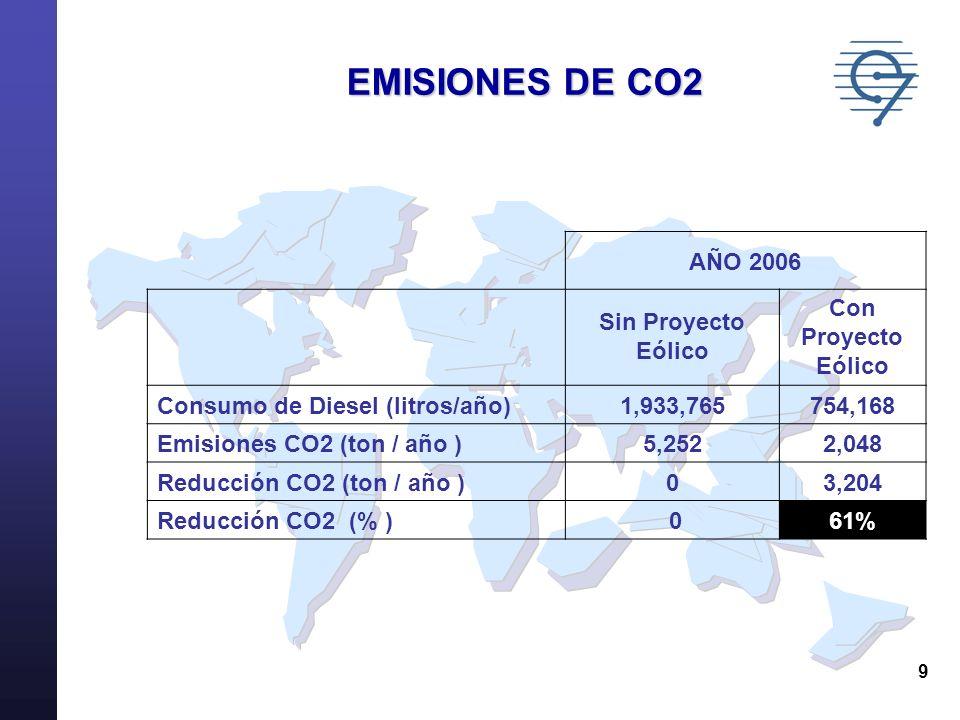 9 EMISIONES DE CO2 AÑO 2006 Sin Proyecto Eólico Con Proyecto Eólico Consumo de Diesel (litros/año)1,933,765754,168 Emisiones CO2 (ton / año )5,2522,04