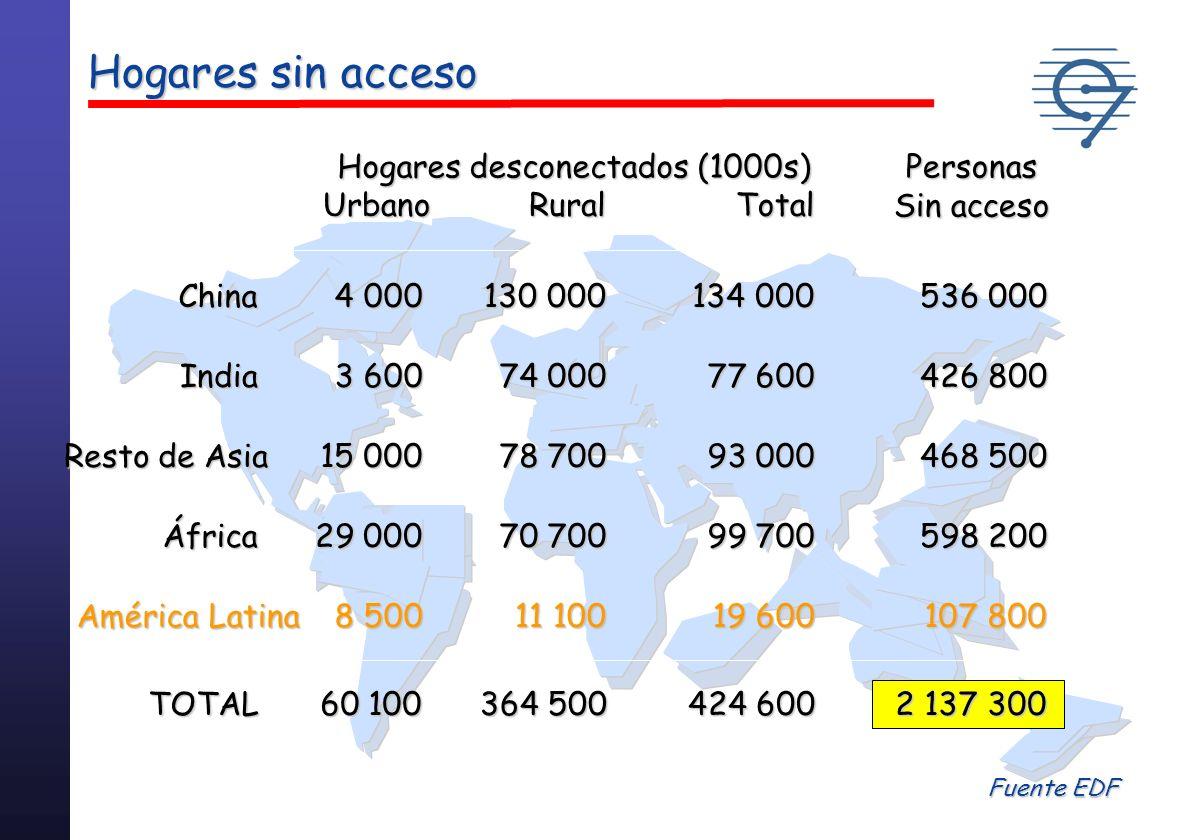 Marcadas inequidades en los patrones de consumo actuales: Consumo Per capita: 11.5 MWh en Norte América 11.5 MWh en Norte América 5.0 MWh en Europa 5.0 MWh en Europa 1.4 MWh en Latinoamérica 1.4 MWh en Latinoamérica 0,5 MWh en el Sur de Asia y África.
