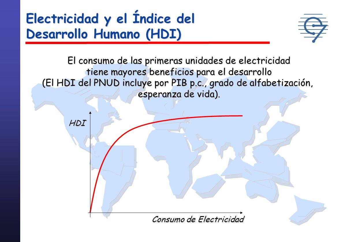 197119972020 14 000 OECDPaíses en Desarrollo 12 000 10 000 8 6 kWh per capita 4 000 2 0 Consumo de Electricidad per capita Fuente IEA