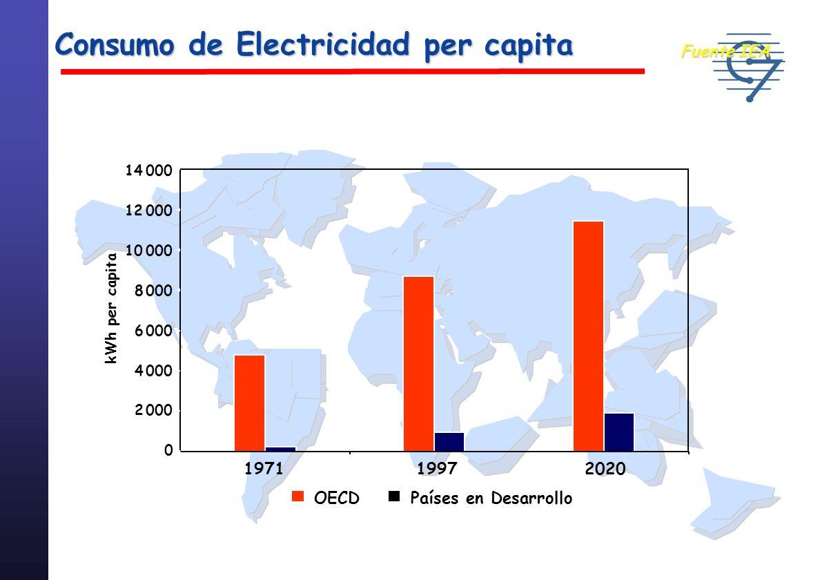 Emisiones de CO 2 Per Capita Fuente IEA OECD Economías en transición Países en Desarrollo 1990 0 2 4 6 8 10 12 14 Tons de CO2 pc 2020