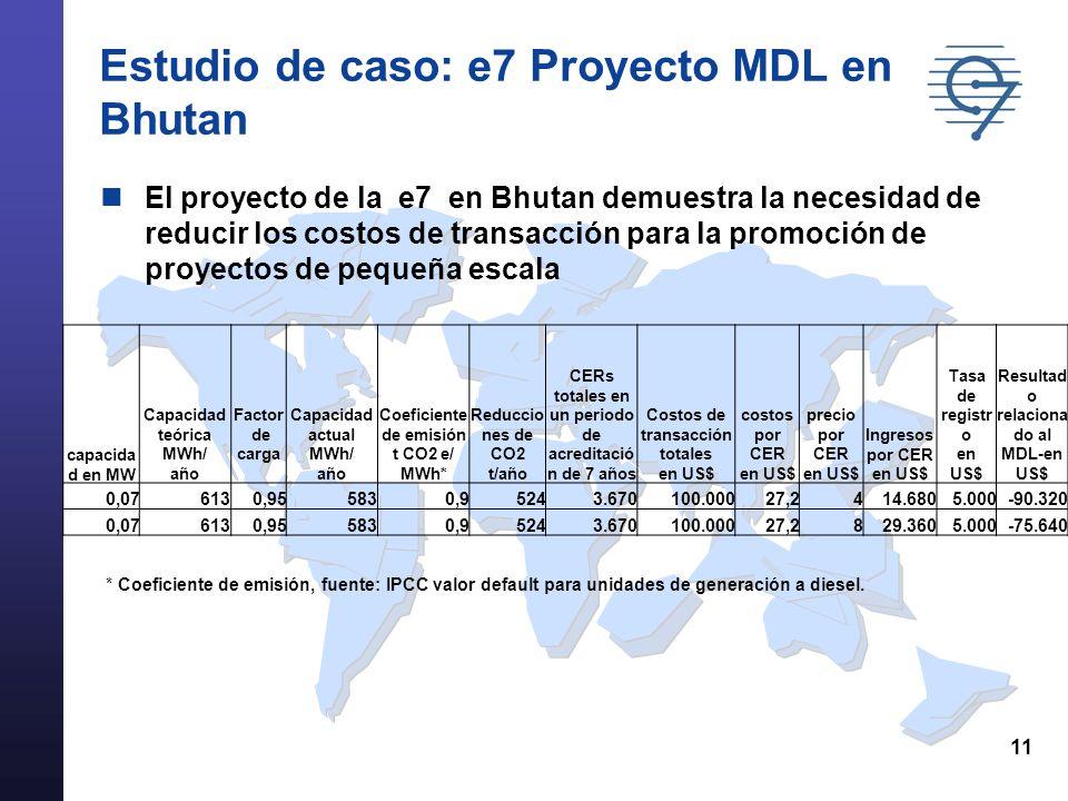 11 Estudio de caso: e7 Proyecto MDL en Bhutan El proyecto de la e7 en Bhutan demuestra la necesidad de reducir los costos de transacción para la promoción de proyectos de pequeña escala capacida d en MW Capacidad teórica MWh/ año Factor de carga Capacidad actual MWh/ año Coeficiente de emisión t CO2 e/ MWh* Reduccio nes de CO2 t/año CERs totales en un periodo de acreditació n de 7 años Costos de transacción totales en US$ costos por CER en US$ precio por CER en US$ Ingresos por CER en US$ Tasa de registr o en US$ Resultad o relaciona do al MDL-en US$ 0,076130,955830,95243.670100.00027,2414.6805.000-90.320 0,076130,955830,95243.670100.00027,2829.3605.000-75.640 * Coeficiente de emisión, fuente: IPCC valor default para unidades de generación a diesel.