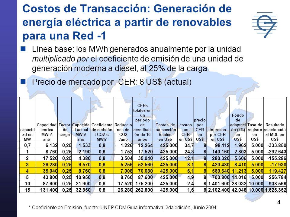 4 Costos de Transacción: Generación de energía eléctrica a partir de renovables para una Red -1 Línea base: los MWh generados anualmente por la unidad multiplicado por el coeficiente de emisión de una unidad de generación moderna a diesel, al 25% de la carga Precio de mercado por CER: 8 US$ (actual) * Coeficiente de Emisión, fuente: UNEP CDM Guía informativa, 2da edición, Junio 2004 capacid ad en MW Capacidad teórica MWh/ año Factor de carga Capacida d actual MWh/ año Coeficiente de emisión t CO2 e/ MWh* Reduccio nes de CO2 t/año CERs totales en un periodo de acreditaci ón de 10 años Costos de transacción totales en US$ costos por CER en US$ precio por CER en US$ Ingresos por CER en US$ Fondo de adaptaci ón (2%) en US$ Tasa de registro en US$ Resultado relacionado al MDL-en US$ 0,76.1320,251.5330,81.22612.264425.00034,7898.1121.9625.000-333.850 18.7600,252.1900,81.75217.520425.00024,38140.1602.8035.000-292.643 217.5200,254.3800,83.50435.040425.00012,18280.3205.6065.000-155.286 326.2800,256.5700,85.25652.560425.0008,18420.4808.4105.000-17.930 435.0400,258.7600,87.00870.080425.0006,18560.64011.2135.000119.427 543.8000,2510.9500,88.76087.600425.0004,98700.80014.0165.000256.784 1087.6000,2521.9000,817.520175.200425.0002,481.401.60028.03210.000938.568 15131.4000,2532.8500,826.280262.800425.0001,682.102.40042.04810.0001.625.352