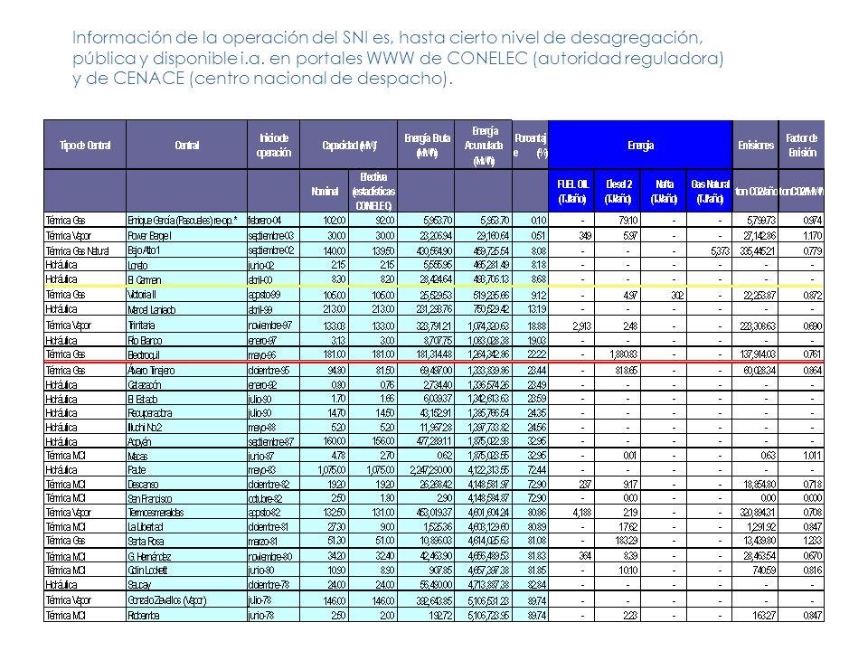 Información de la operación del SNI es, hasta cierto nivel de desagregación, pública y disponible i.a.