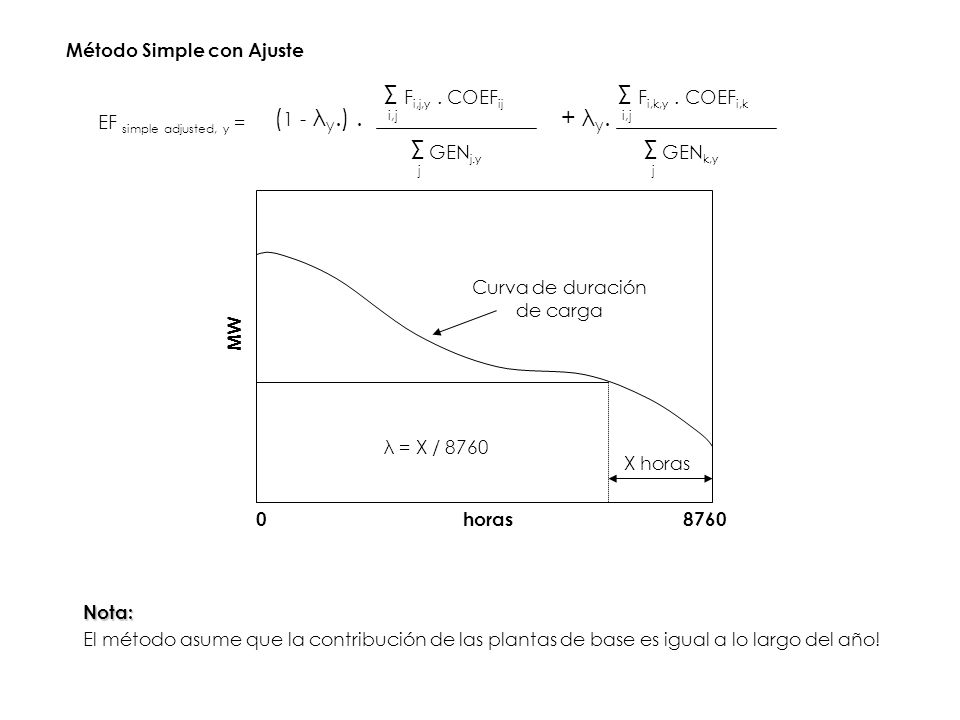 Método Simple con Ajuste Σ F i,j,y. COEF ij i,j Σ GEN j.y j Σ F i,k,y. COEF i,k i,j Σ GEN k,y j + λ y.( 1 - λ y.). EF simple adjusted, y = Curva de du