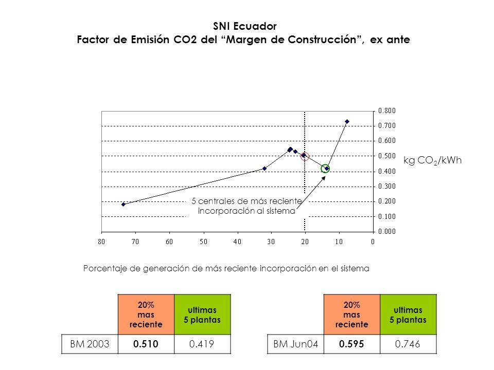 SNI Ecuador Factor de Emisión CO2 del Margen de Construcción, ex ante Porcentaje de generación de más reciente incorporación en el sistema kg CO 2 /kWh 5 centrales de más reciente incorporación al sistema 20% mas reciente ultimas 5 plantas BM 2003 0.510 0.419 20% mas reciente ultimas 5 plantas BM Jun04 0.595 0.746