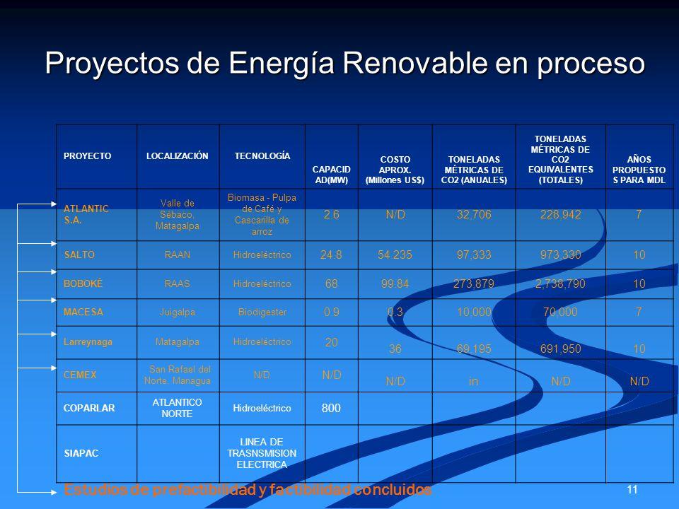 11 Proyectos de Energía Renovable en proceso PROYECTOLOCALIZACIÓNTECNOLOGÍA CAPACID AD(MW) COSTO APROX. (Millones US$) TONELADAS MÉTRICAS DE CO2 (ANUA
