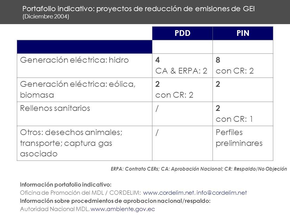 Portafolio indicativo: proyectos de reducción de emisiones de GEI (Diciembre 2004) PDDPIN Generación eléctrica: hidro 4 CA & ERPA: 2 8 con CR: 2 Generación eléctrica: eólica, biomasa 2 con CR: 2 2 Rellenos sanitarios/ 2 con CR: 1 Otros: desechos animales; transporte; captura gas asociado /Perfiles preliminares ERPA: Contrato CERs; CA: Aprobación Nacional; CR: Respaldo/No Objeción Información portafolio indicativo: Oficina de Promoción del MDL / CORDELIM: www.cordelim.net, info@cordelim.net Información sobre procedmientos de aprobacion nacional/respaldo: Autoridad Nacional MDL, www.ambiente.gov.ec