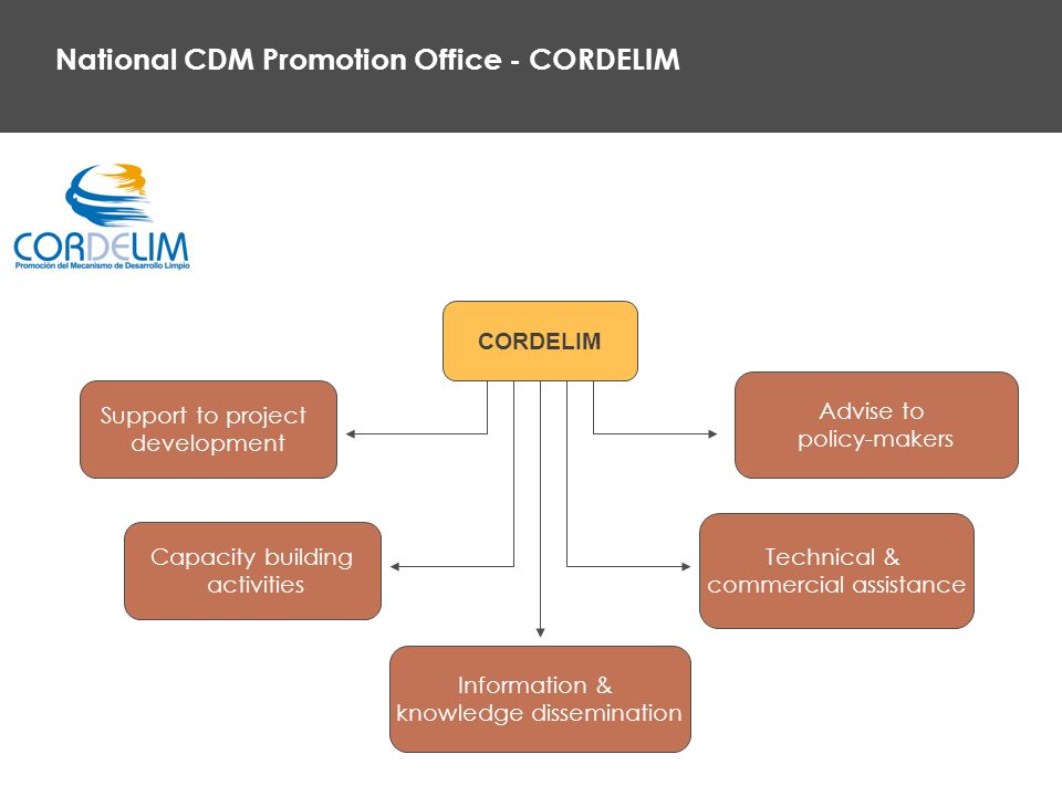 National CDM Promotion Office - CORDELIM Support to project development CORDELIM Capacity building activities Information & knowledge dissemination Technical & commercial assistance Advise to policy-makers