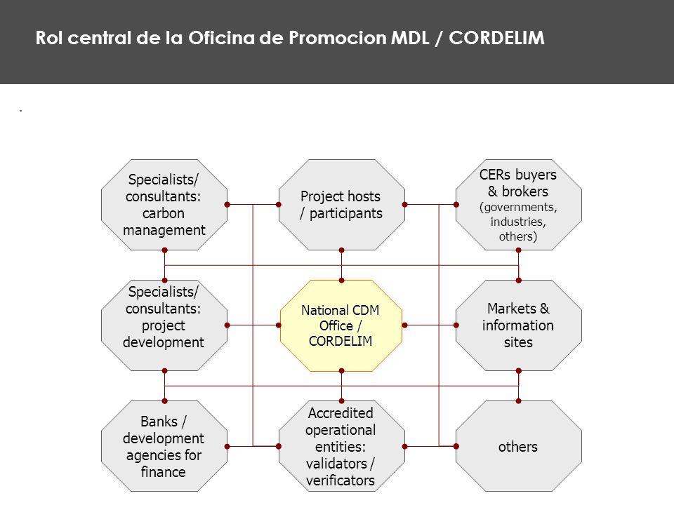 Principales líneas de acción Metas con apoyo de programa CD4CDM (UNEP/Risoe) Cursos & Talleres Gestión de información técnica/mercado Gestión de Portal www de Recursos Otros..