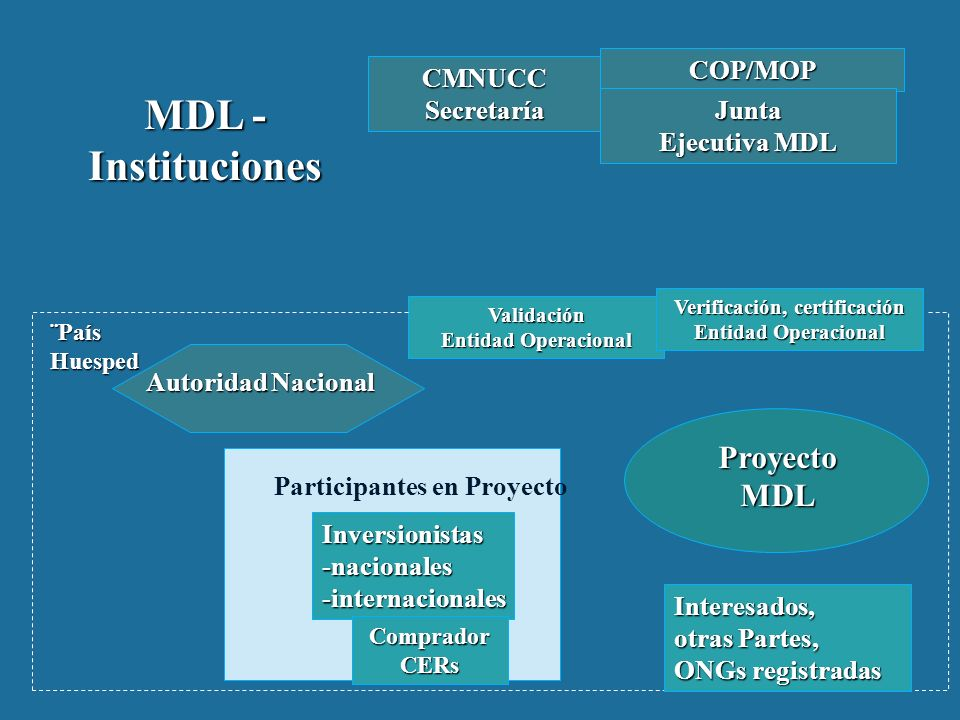 MDL - Instituciones COP/MOP CMNUCCSecretaría Junta Ejecutiva MDL Validación Entidad Operacional Verificación, certificación Entidad Operacional Autoridad Nacional Participantes en Proyecto Inversionistas-nacionales-internacionales ¨País Huesped ProyectoMDL Interesados, otras Partes, ONGs registradas CompradorCERs