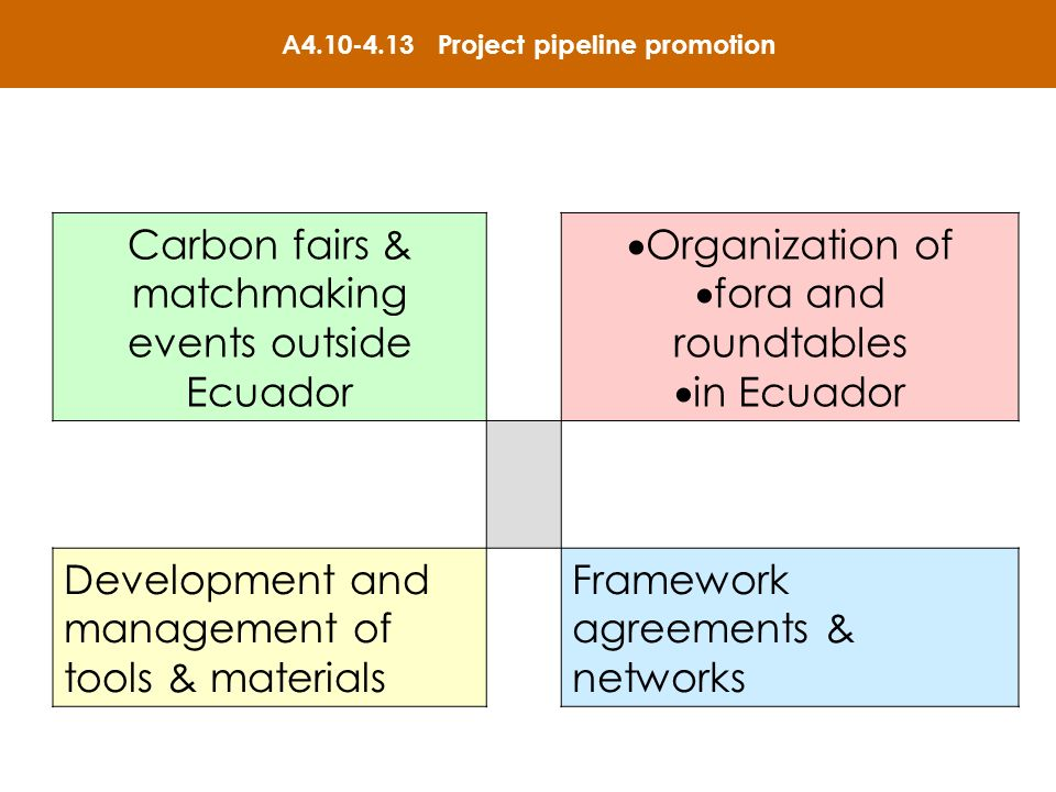 A4.10-4.13 Project pipeline promotion Carbon fairs & matchmaking events outside Ecuador Organization of fora and roundtables in Ecuador Development and management of tools & materials Framework agreements & networks